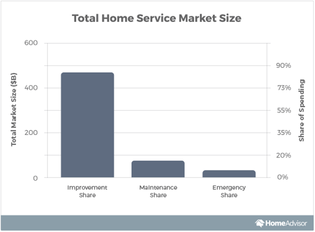 US home services industry market share
